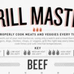 Infografik – Grilltemperaturen